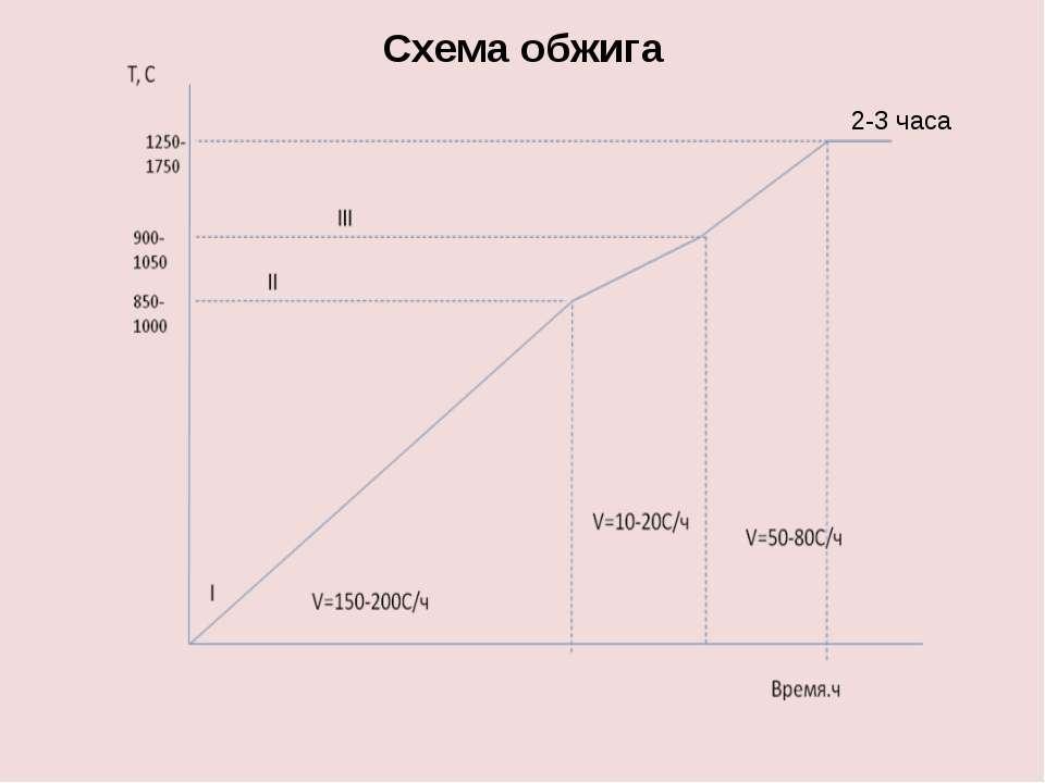 Схема обжига 2-3 часа