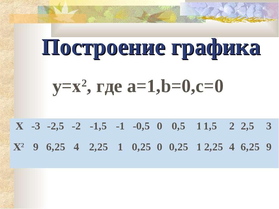 Построение графика y=x2, где а=1,b=0,c=0 X -3 -2,5 -2 -1,5 -1 -0,5 0 0,5 1 1,...