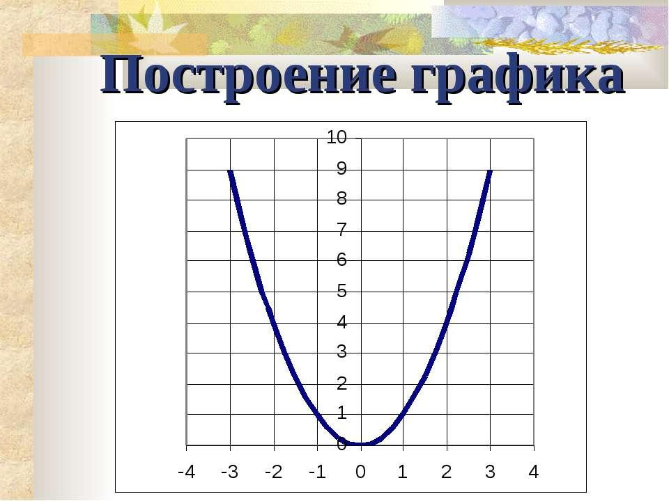 Построение графика