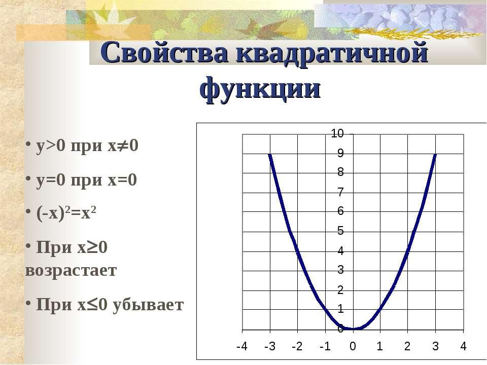 Свойства квадратичной функции y>0 при x 0 y=0 при x=0 (-x)2=x2 При x 0 возрас...