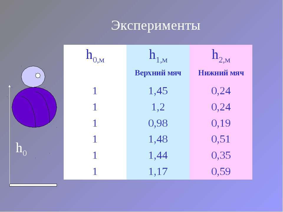 Эксперименты h0 h0,м h1,м h2,м Верхний мяч Нижний мяч 1 1,45 0,24 1 1,2 0,24 ...