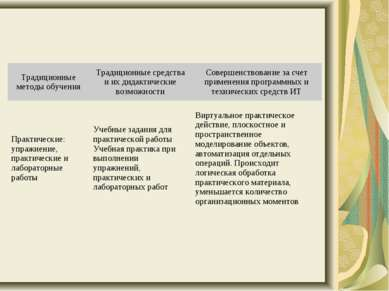 Традиционные методы обучения Традиционные средства и их дидактические возможн...