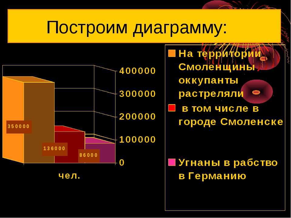 Построим диаграмму: