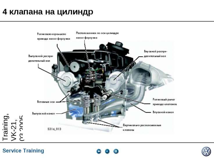 4 клапана на цилиндр Service Training *