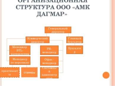 ОРГАНИЗАЦИОННАЯ СТРУКТУРА ООО «АМК ДАГМАР» Генеральный директор Коммерческий ...