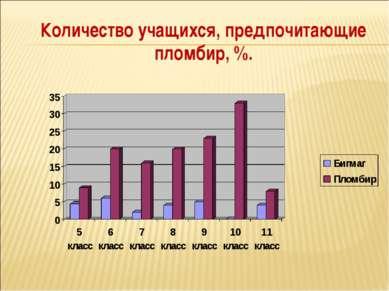 Количество учащихся, предпочитающие пломбир, %.