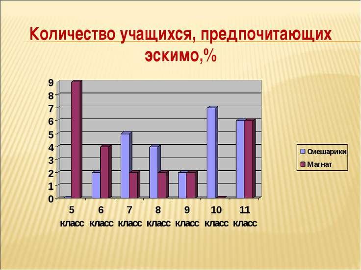 Количество учащихся, предпочитающих эскимо,%