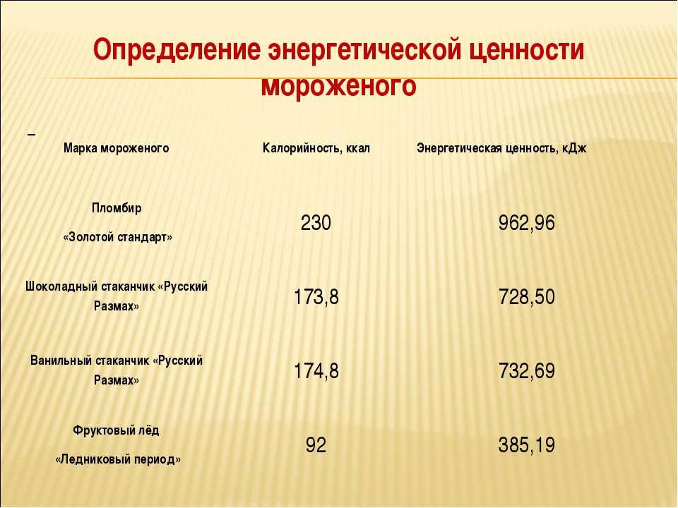 Определение энергетической ценности мороженого Марка мороженого Калорийность,...