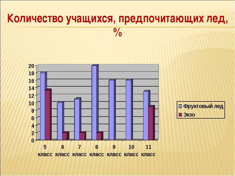 Количество учащихся, предпочитающих лед, %