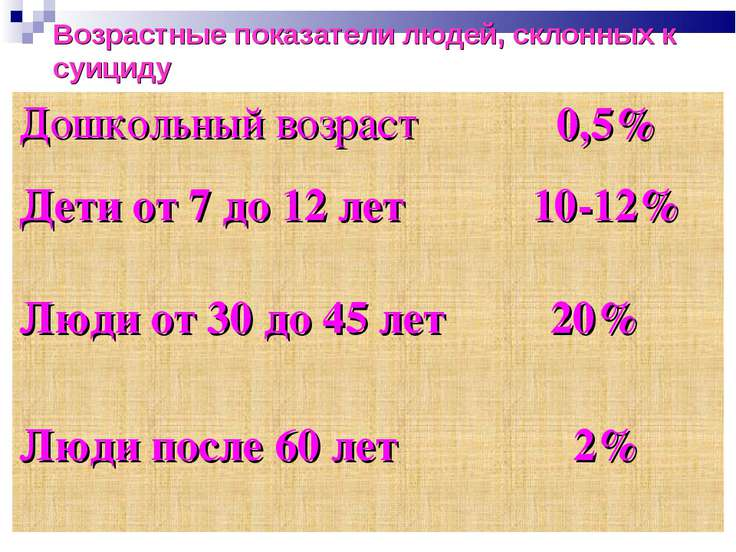 Возрастные показатели людей, склонных к суициду Дошкольный возраст 0,5% Дети ...