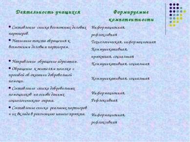 Деятельность учащихся Формируемые компетентности Составление списка возможных...