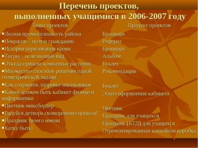 Перечень проектов, выполненных учащимися в 2006-2007 году Темы проектов Проду...