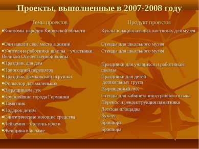 Проекты, выполненные в 2007-2008 году Темы проектов Продукт проектов Костюмы ...