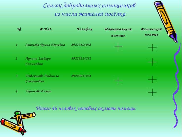 Список добровольных помощников из числа жителей посёлка Итого 46 человек гото...