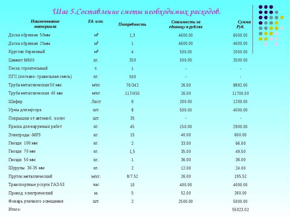 Шаг 5.Составление сметы необходимых расходов. Наименование материала Ед. изм....