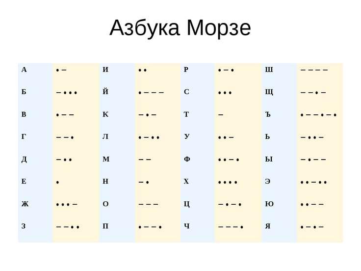 Азбука Морзе A • − И • • P • − • Ш − − − − Б − • • • Й • − − − С • • • Щ − − ...