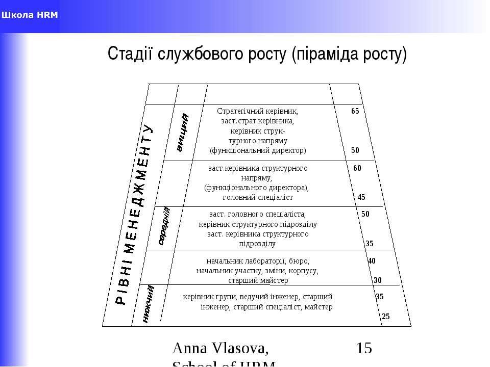 Стадії службового росту (піраміда росту) Anna Vlasova,