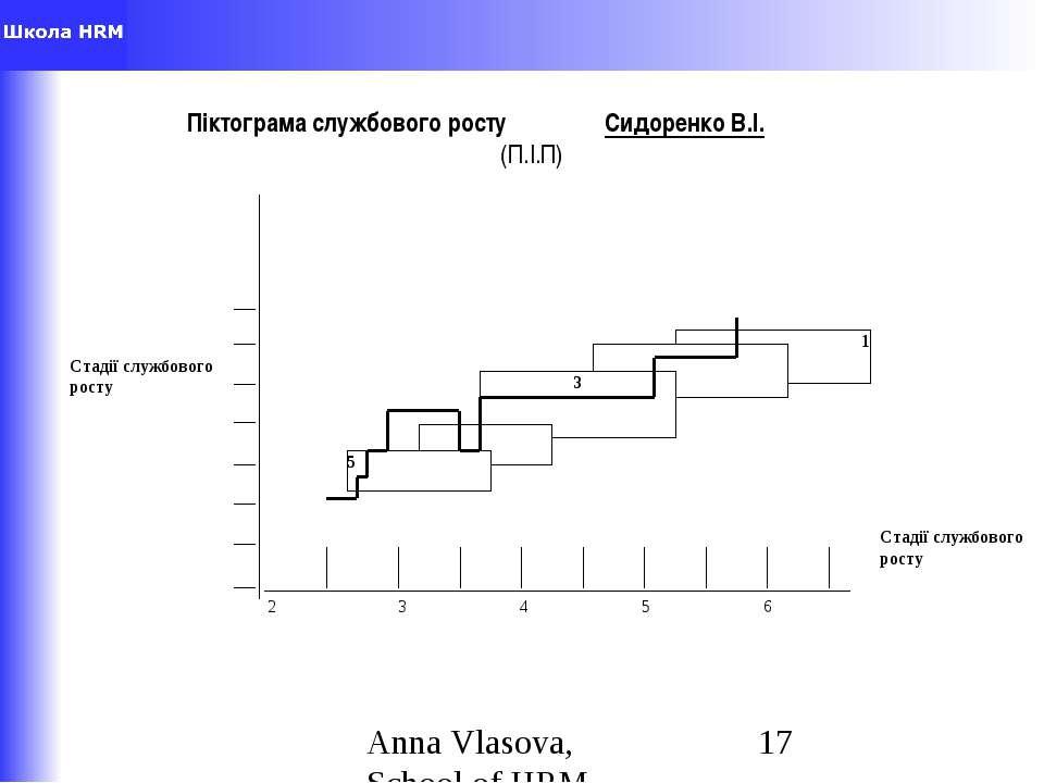 Піктограма службового росту Сидоренко В.І. (П.І.П) Anna Vlasova,