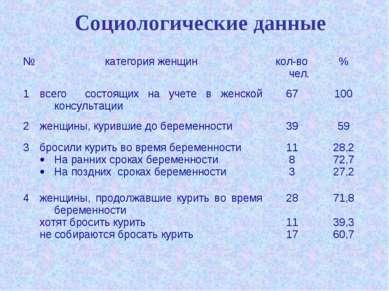 Социологические данные