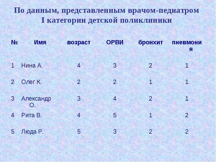 По данным, представленным врачом-педиатром I категории детской поликлиники