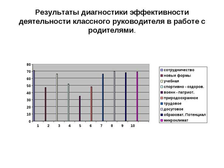 Результаты диагностики эффективности деятельности классного руководителя в ра...