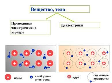 Вещество, тело Проводники электрических зарядов Диэлектрики + + + + + + + + -...