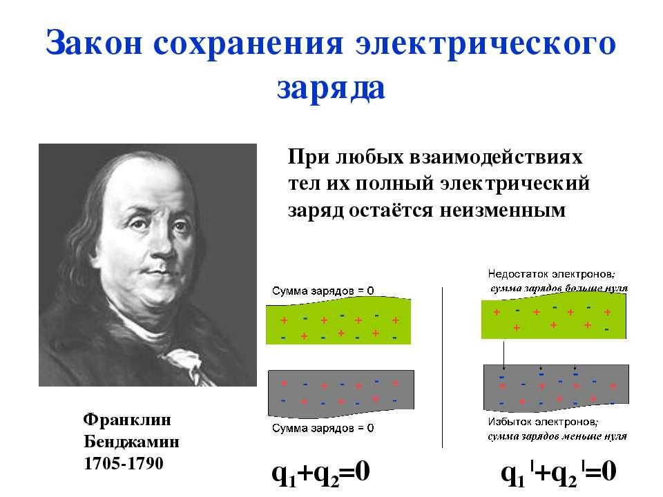 Закон сохранения электрического заряда Франклин Бенджамин 1705-1790 При любых...