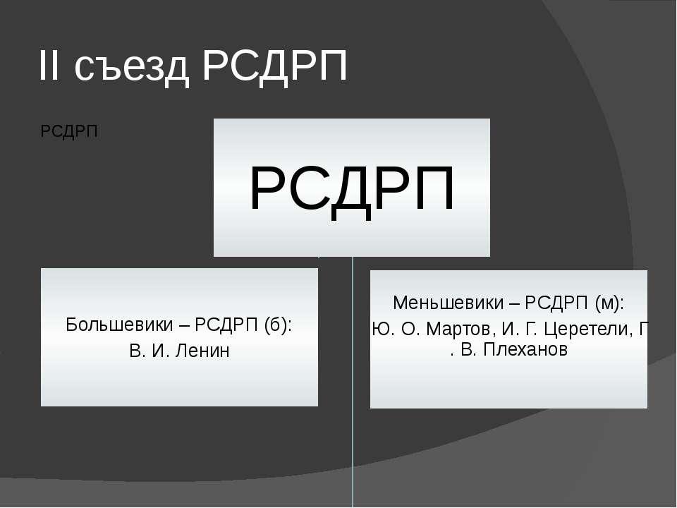 II съезд РСДРП