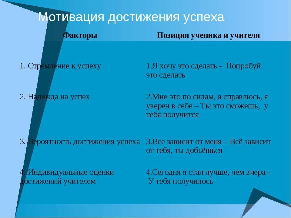 Мотивация достижения успеха Факторы Позиция ученика и учителя 1. Стремление к...