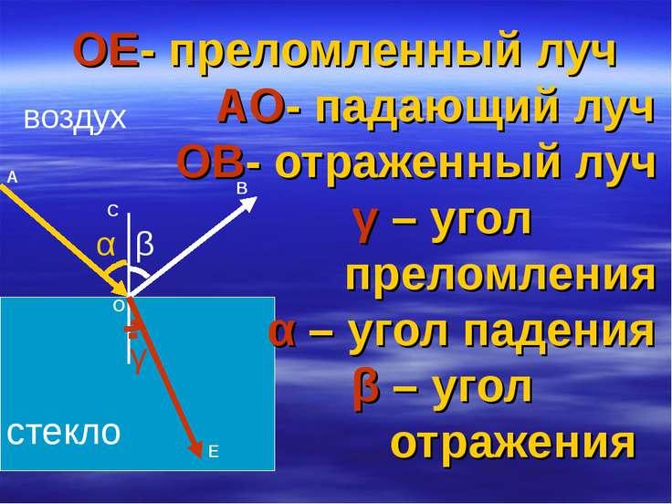 ОЕ- преломленный луч АО- падающий луч ОВ- отраженный луч γ – угол преломления...