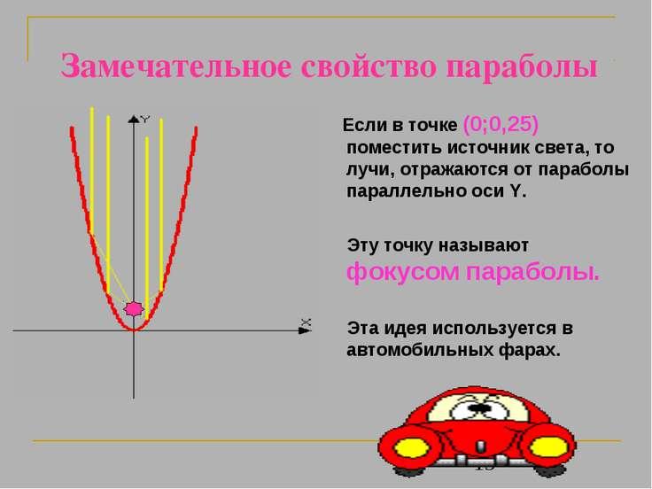 Замечательное свойство параболы Если в точке (0;0,25) поместить источник свет...