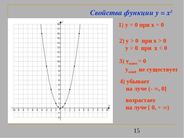 Свойства функции y = x2 1) y = 0 при x = 0 2) y > 0 при x > 0 y > 0 при x < 0...