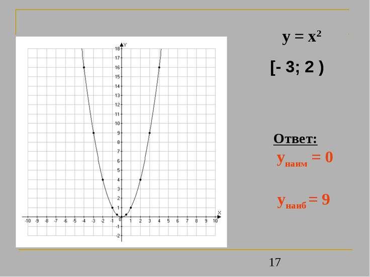 Ответ: унаим = 0 унаиб = 9 y = x2 [- 3; 2 )