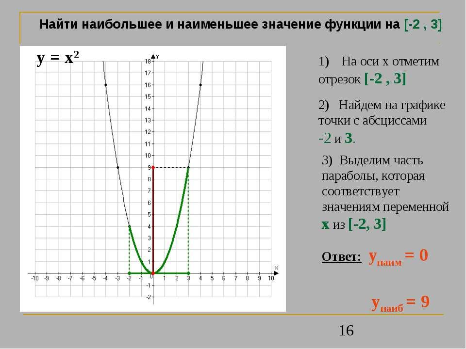 На оси х отметим отрезок [-2 , 3] 2) Найдем на графике точки с абсциссами -2 ...