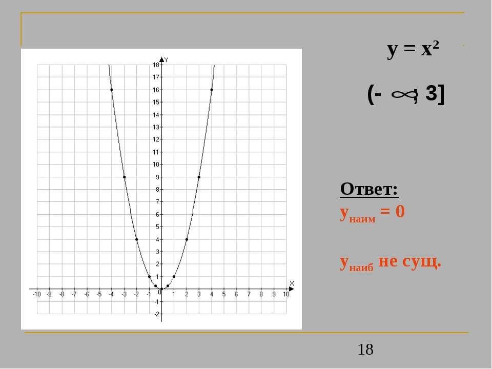 y = x2 Ответ: унаим = 0 унаиб не сущ.