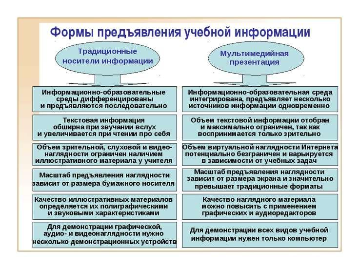 Информационно-образовательные среды дифференцированы и предъявляются последов...