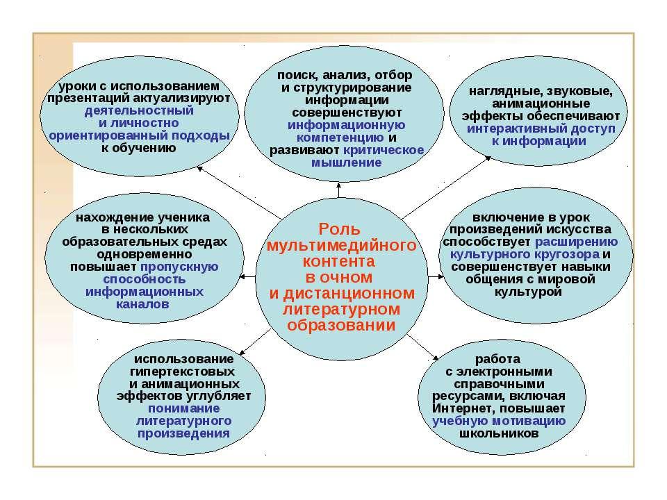 Роль мультимедийного контента в очном и дистанционном литературном образовани...