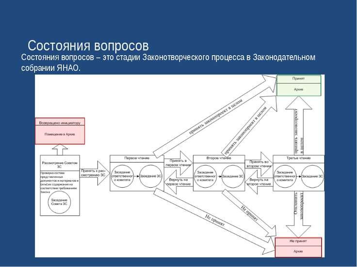 Состояния вопросов Состояния вопросов – это стадии Законотворческого процесса...