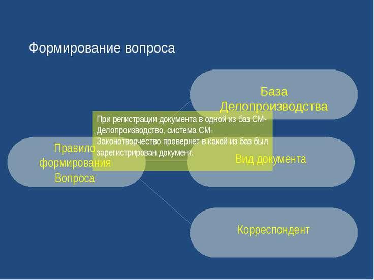Формирование вопроса Вид документа Корреспондент Правило формирования Вопроса...