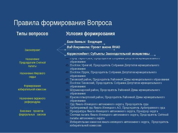 Губернатор Ямало-Ненецкого автономного округа Правительство автономного округ...