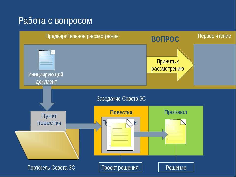 Работа с вопросом Инициирующий документ Предварительное рассмотрение Портфель...