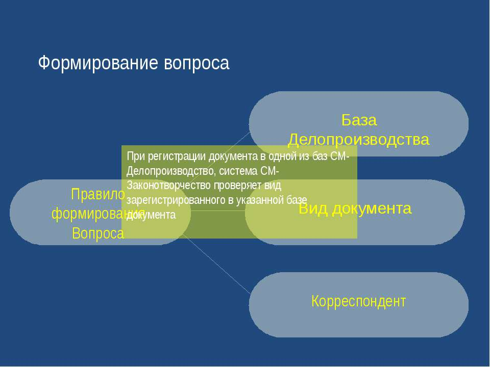 Формирование вопроса Корреспондент Правило формирования Вопроса При регистрац...