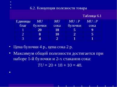 6.2. Концепция полезности товара Цена булочки 4р., цена сока 2р. Максимум о...