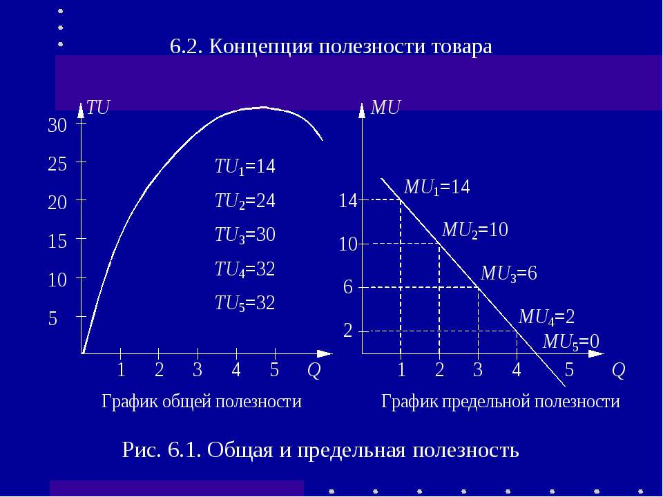 6.2. Концепция полезности товара