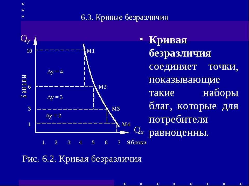 Кривая безразличия соединяет точки, показывающие такие наборы благ, которые д...