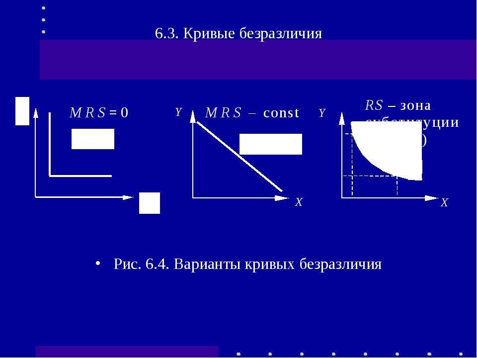 6.3. Кривые безразличия Рис. 6.4. Варианты кривых безразличия