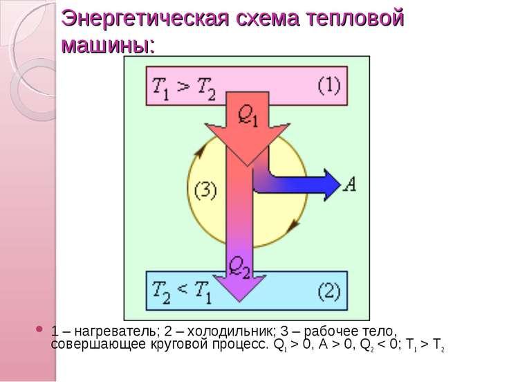 Энергетическая схема тепловой машины: 1 – нагреватель; 2 – холодильник; 3 – р...