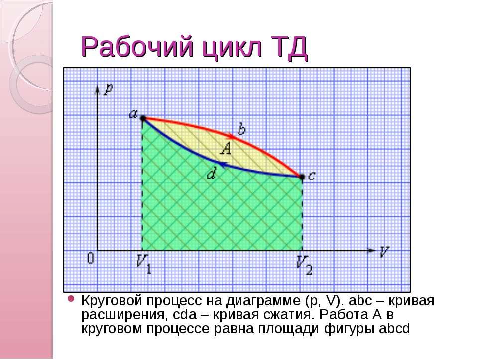 Рабочий цикл ТД Круговой процесс на диаграмме (p,V). abc – кривая расширения...
