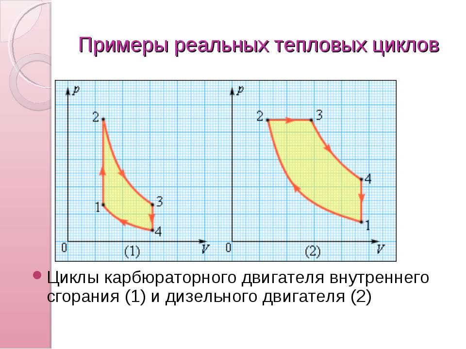 Примеры реальных тепловых циклов Циклы карбюраторного двигателя внутреннего с...