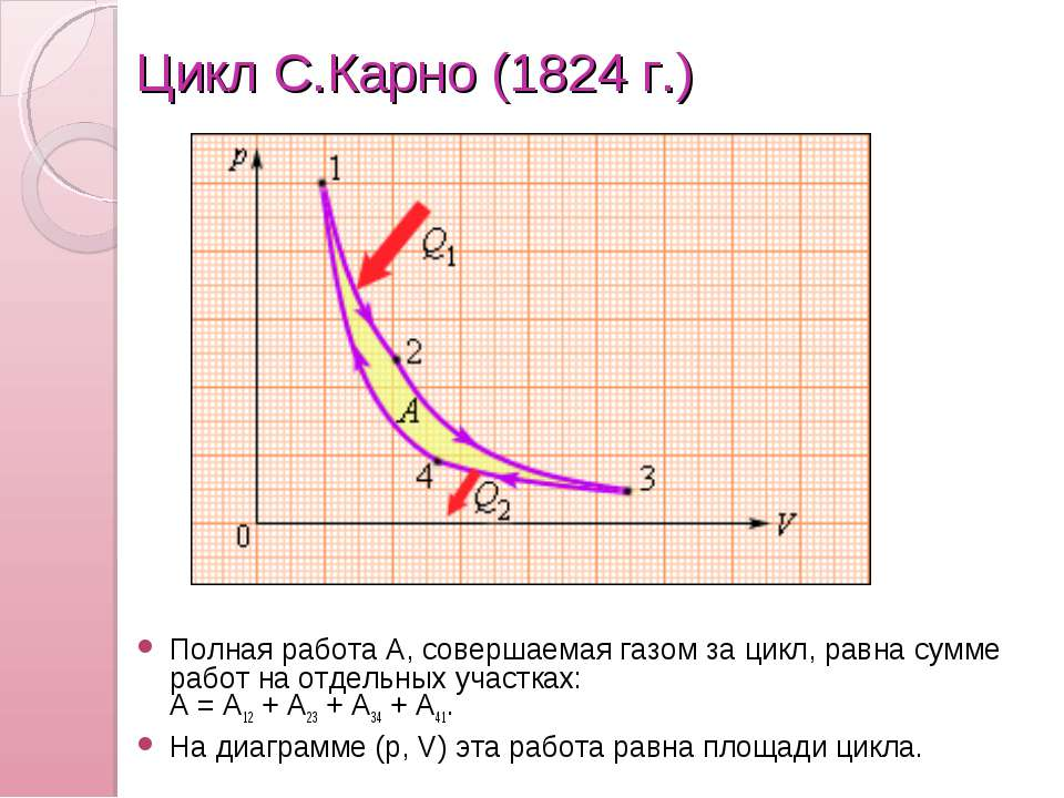 Цикл С.Карно (1824г.) Полная работа A, совершаемая газом за цикл, равна сумм...